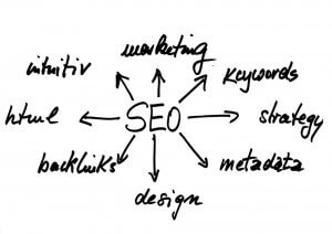 search-engine-optimization-examples-practices